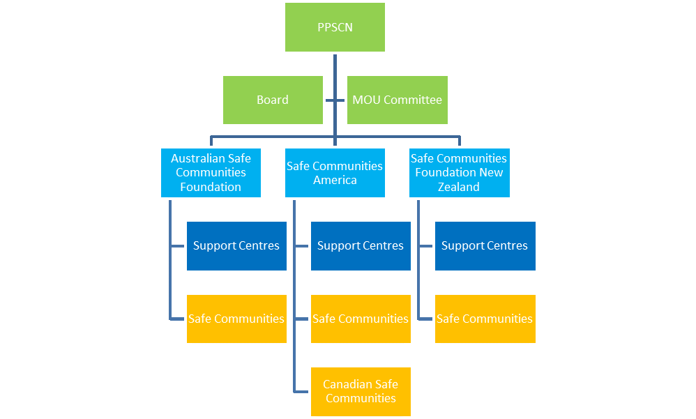 PPSCN Structure